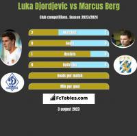 Luka Djordjević vs Marcus Berg h2h player stats