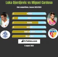 Luka Djordjevic vs Miguel Cardoso h2h player stats
