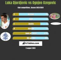 Luka Djordjevic vs Ognjen Ozegovic h2h player stats