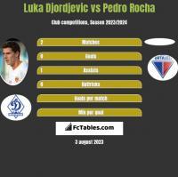 Luka Djordjevic vs Pedro Rocha h2h player stats