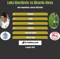 Luka Djordjevic vs Ricardo Alves h2h player stats