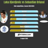 Luka Djordjevic vs Sebastian Driussi h2h player stats