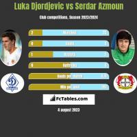 Luka Djordjevic vs Serdar Azmoun h2h player stats