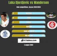 Luka Djordjević vs Wanderson h2h player stats