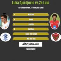 Luka Djordjevic vs Ze Luis h2h player stats