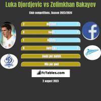 Luka Djordjevic vs Zelimkhan Bakayev h2h player stats