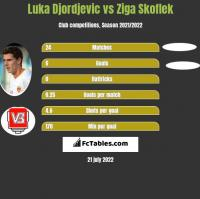 Luka Djordjevic vs Ziga Skoflek h2h player stats