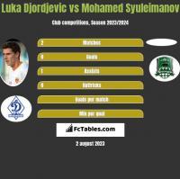 Luka Djordjević vs Mohamed Syuleimanov h2h player stats