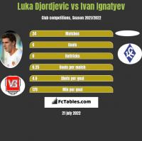 Luka Djordjević vs Ivan Ignatyev h2h player stats
