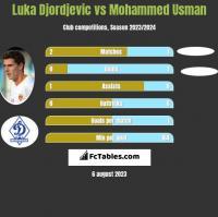 Luka Djordjevic vs Mohammed Usman h2h player stats