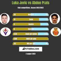 Luka Jovic vs Abdon Prats h2h player stats