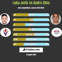 Luka Jovic vs Andre Silva h2h player stats