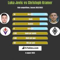 Luka Jovic vs Christoph Kramer h2h player stats