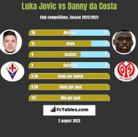 Luka Jovic vs Danny da Costa h2h player stats