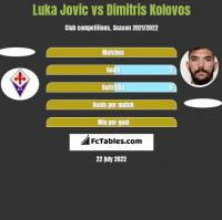 Luka Jovic vs Dimitris Kolovos h2h player stats