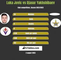 Luka Jovic vs Djasur Yakhshibaev h2h player stats
