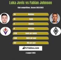Luka Jovic vs Fabian Johnson h2h player stats