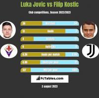 Luka Jovic vs Filip Kostic h2h player stats
