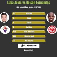 Luka Jovic vs Gelson Fernandes h2h player stats