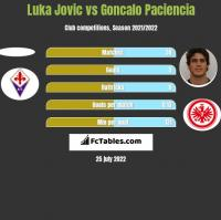 Luka Jovic vs Goncalo Paciencia h2h player stats
