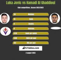 Luka Jovic vs Hamadi Al Ghaddioui h2h player stats