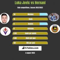 Luka Jovic vs Hernani h2h player stats