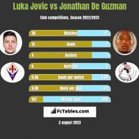 Luka Jovic vs Jonathan De Guzman h2h player stats