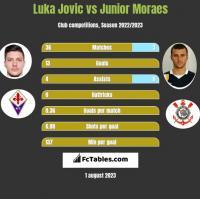 Luka Jovic vs Junior Moraes h2h player stats