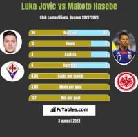Luka Jovic vs Makoto Hasebe h2h player stats