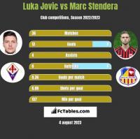 Luka Jovic vs Marc Stendera h2h player stats