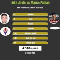 Luka Jovic vs Marco Fabian h2h player stats