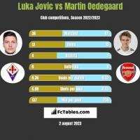 Luka Jovic vs Martin Oedegaard h2h player stats