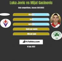 Luka Jovic vs Mijat Gacinovic h2h player stats