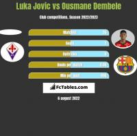 Luka Jovic vs Ousmane Dembele h2h player stats