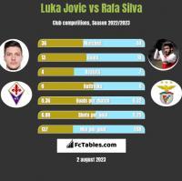 Luka Jovic vs Rafa Silva h2h player stats