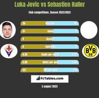 Luka Jovic vs Sebastien Haller h2h player stats