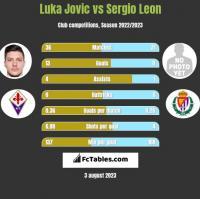 Luka Jovic vs Sergio Leon h2h player stats