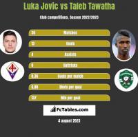 Luka Jovic vs Taleb Tawatha h2h player stats