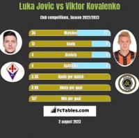Luka Jovic vs Viktor Kovalenko h2h player stats