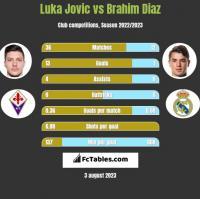 Luka Jovic vs Brahim Diaz h2h player stats