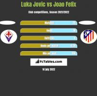 Luka Jovic vs Joao Felix h2h player stats