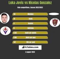 Luka Jovic vs Nicolas Gonzalez h2h player stats