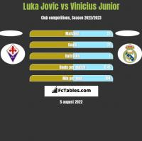 Luka Jovic vs Vinicius Junior h2h player stats