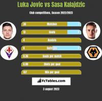 Luka Jovic vs Sasa Kalajdzic h2h player stats