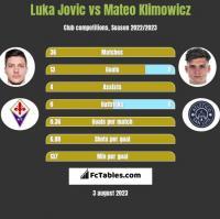 Luka Jovic vs Mateo Klimowicz h2h player stats