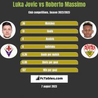 Luka Jovic vs Roberto Massimo h2h player stats