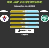 Luka Jovic vs Frank Castaneda h2h player stats