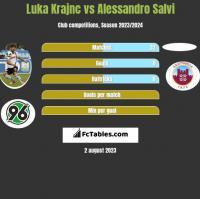 Luka Krajnc vs Alessandro Salvi h2h player stats