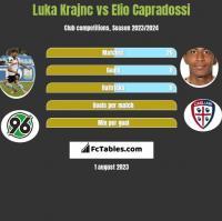 Luka Krajnc vs Elio Capradossi h2h player stats