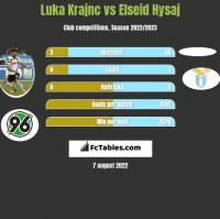 Luka Krajnc vs Elseid Hysaj h2h player stats